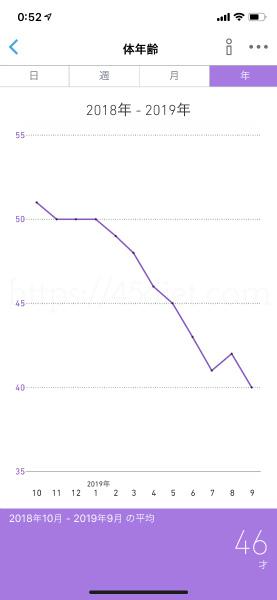 ダイエット10か月後の体年齢