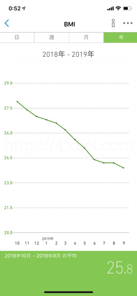 ダイエット10か月後のBMI