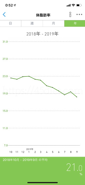 ダイエット10か月後の体脂肪率